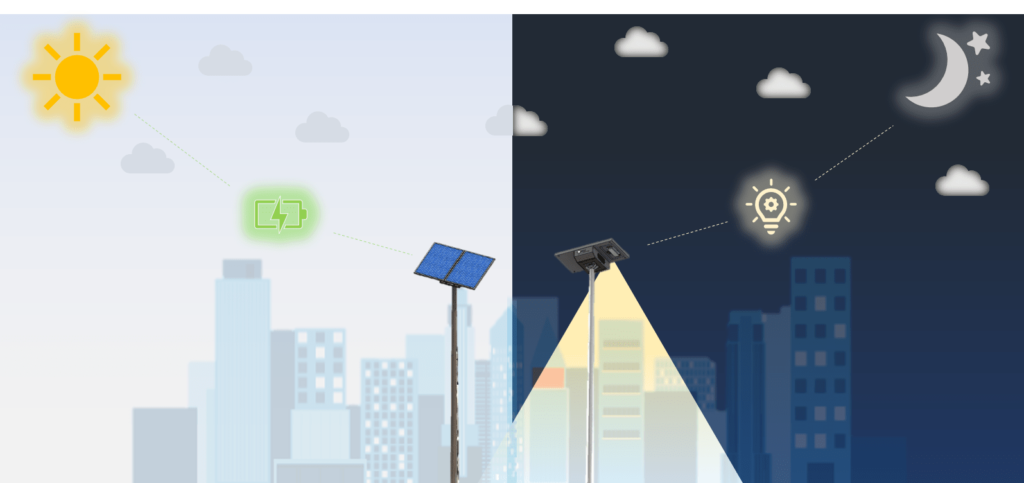 le cycle de fonctionnement d'un lampadaire solaire en journée et durant la nuit